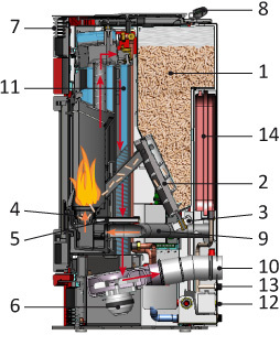 Il funzionamento delle termostufe a pellet for Mito idro edilkamin scheda tecnica