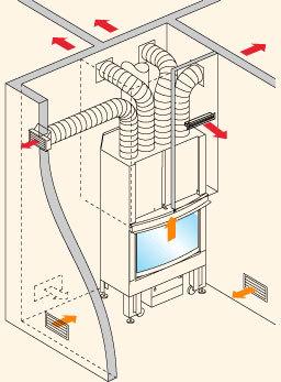 Caminetti Ad Aria Canalizzata.Focolari Chiusi Riscaldamento